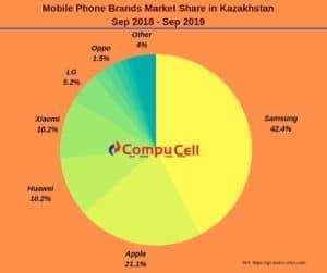Wholesale Mobile Phone Kazakhstan - CompuCell